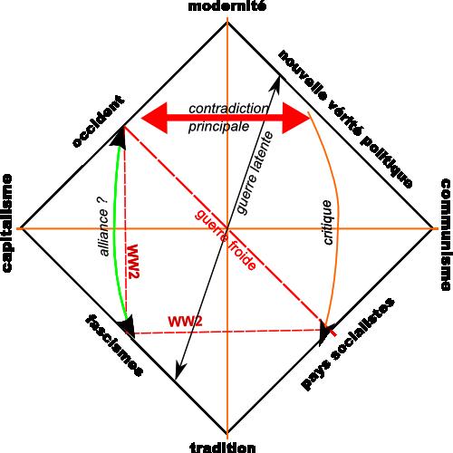 schéma conceptuel des contradictions